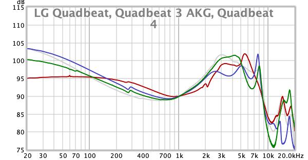 LG Quadbeat, Quadbeat 3 AKG, Quadbeat 4.png