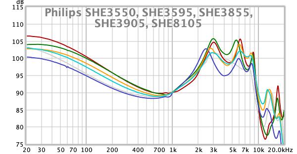 Philips SHE3550, SHE3595, SHE3855, SHE3905, SHE8105.png