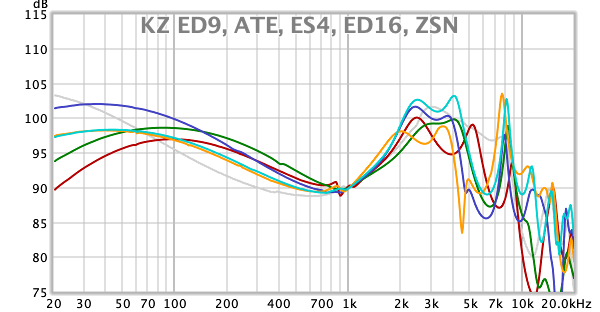 KZ ED9, ATE, ES4, ED16, ZSN.png