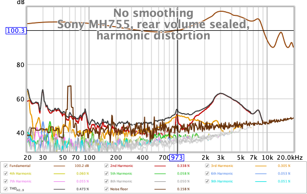 Sony MH755 harmonic distortion, rear volume sealed, 3 R.png