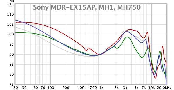 Sony MDR-EX15AP, MH1, MH750.png