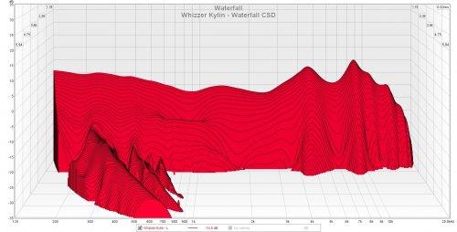 Whizzer Kylin - Waterfall CSD.jpg