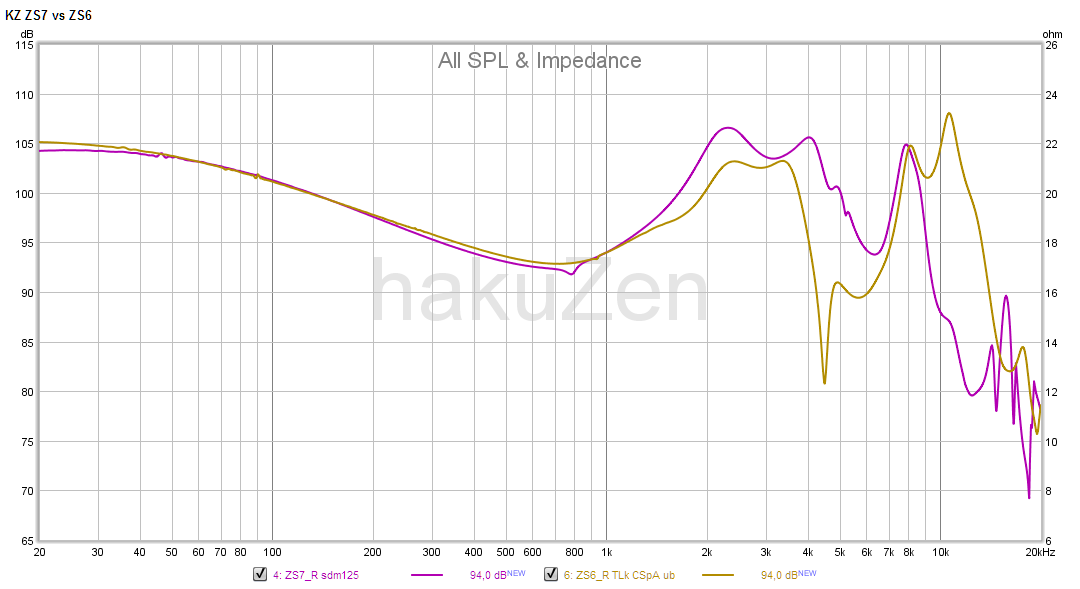 ZS7 vs ZS6 frequency response.png