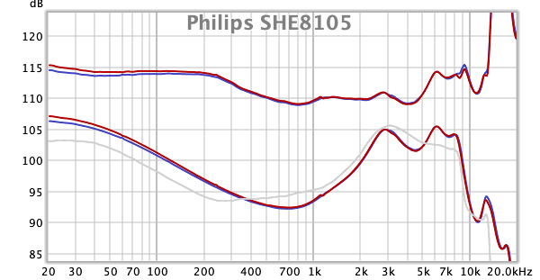 Philips SHE8105 frequency response.png