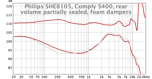 Philips SHE8105, Comply S400, rear volume partially sealed, foam dampers.png