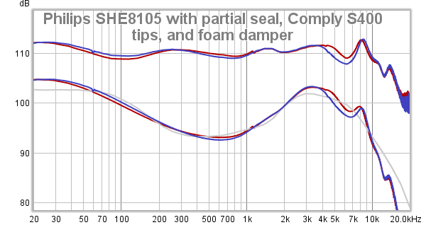 Philips SHE8105 with partial rear volume seal, Comply S400 tip, and foam damper.png