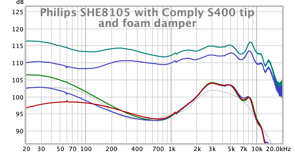 Philips SHE8105 with Comply S400 tip, foam damper.png