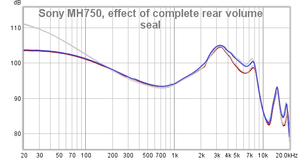 Sony MH750, effect of complete rear volume seal.png