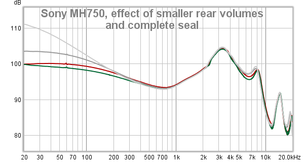 Sony MH750, effect of smaller rear volumes and complete seal.png