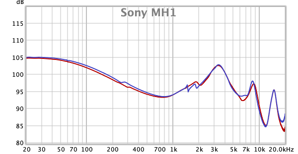 Sony MH1 frequency response.png