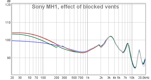 Sony MH1, effect of blocked vents.png