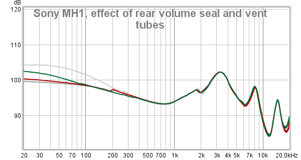 Sony MH1, effect of rear volume seal and vent tubes.png