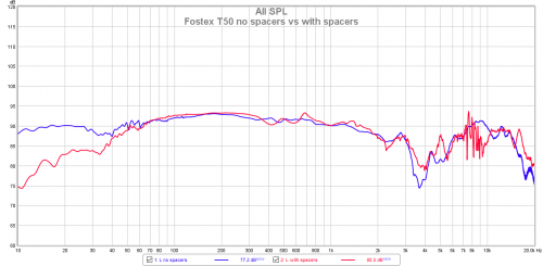 Fostex T50 no spacers vs with spacers.png