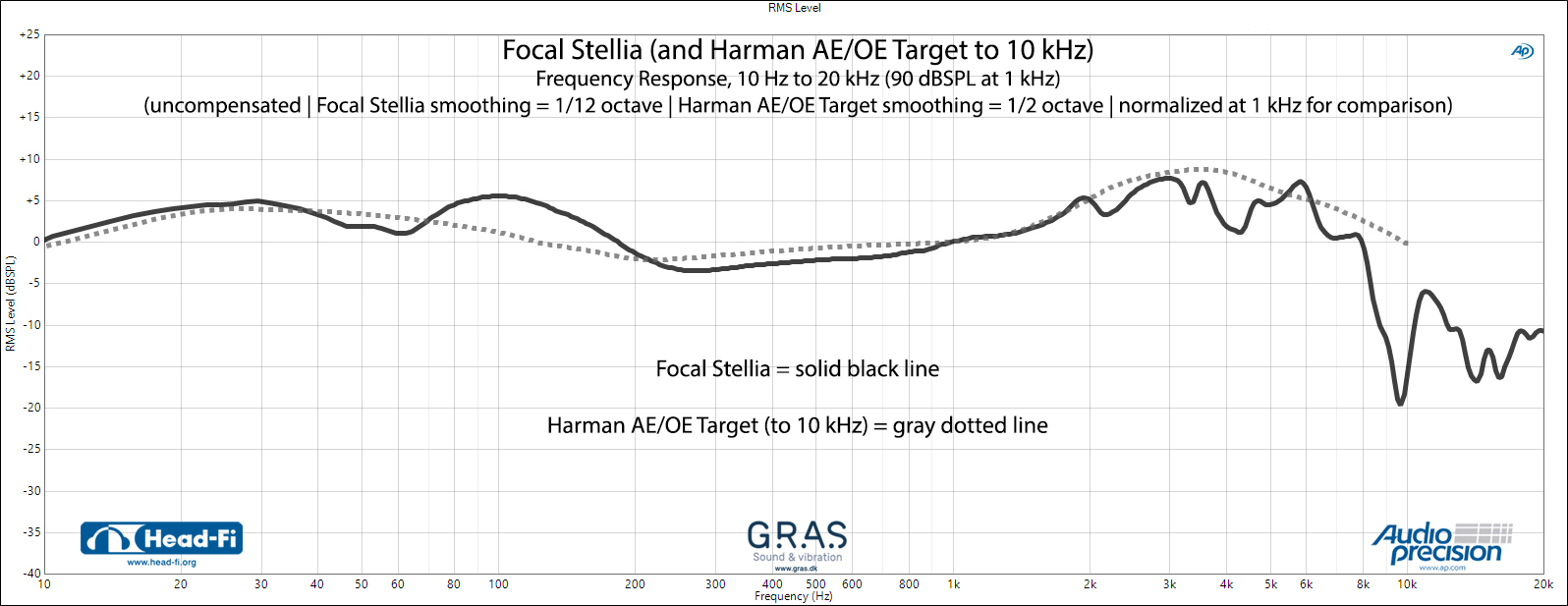 FR---Focal-Stellia-(black-solid)-v-Harman-AE-OE-(gray-dotted).jpg