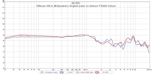 Hifiman HE-6, MrSpeakers Angled pads vs Dekoni TH900 Velour.png