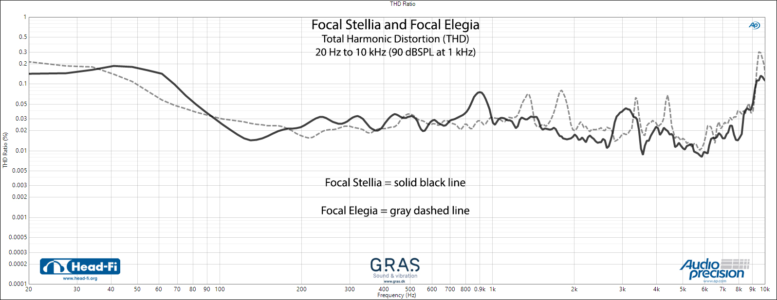 THD---Focal-Stellia-(black-solid)-v-Focal-Elegia-(gray-dashed).jpg