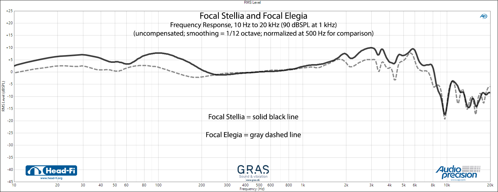 FR---Focal-Stellia-(black-solid)-v-Focal-Elegia-(gray-dashed).jpg