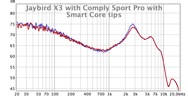 Jaybird X3 with Comply Sport Pro with Smart Core tips.png