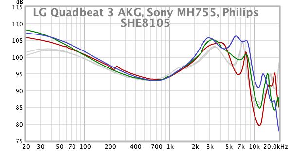 LG QB3 AKG, Sony MH755, Philips SHE8105.png