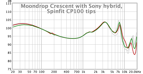 Moondrop Crescent with Sony hybrid and Spinfit CP100 tips.png