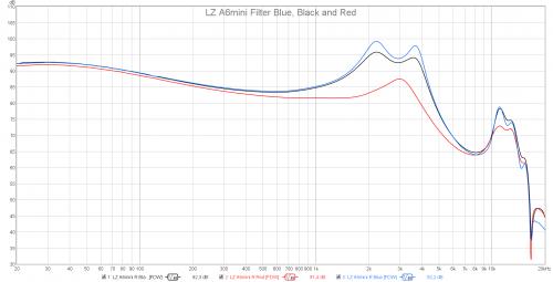 LZ A6mini Filters.png