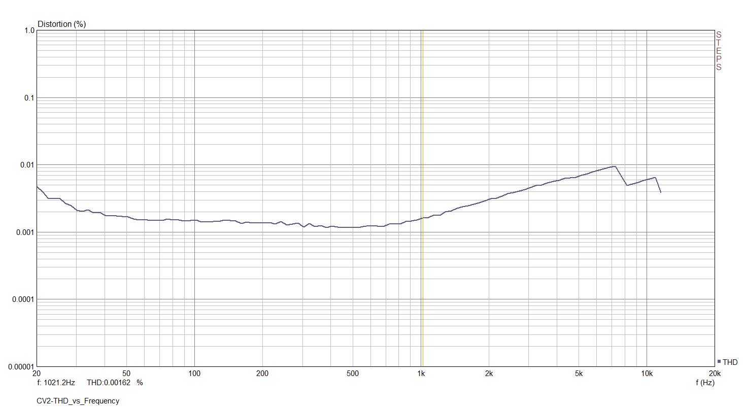 CV2-THD_vs_Frequency.png
