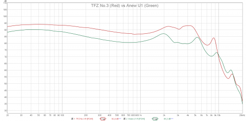 TFZ No.3 vs Anew U1.png