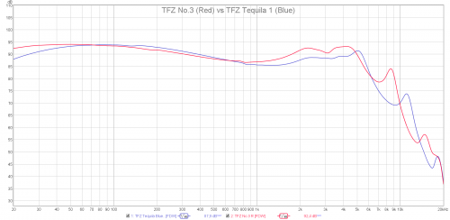 TFZ No.3 vs TFZ Tequila 1 Blue.png