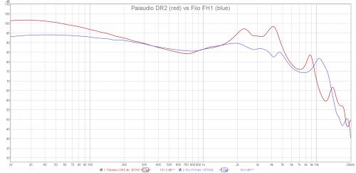 Paiaudio DR2 vs Fiio FH1.png