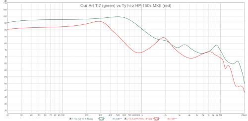 Our Art Ti7 vs Ty hi-z HP-150s MKII.png