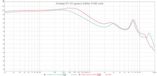 Smabat ST-10 vs Edifier H180.png