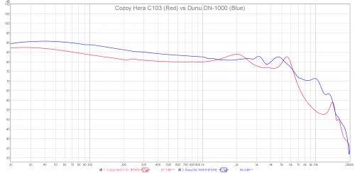 Cozoy Hera C103 vs Dunu DN-1000.png