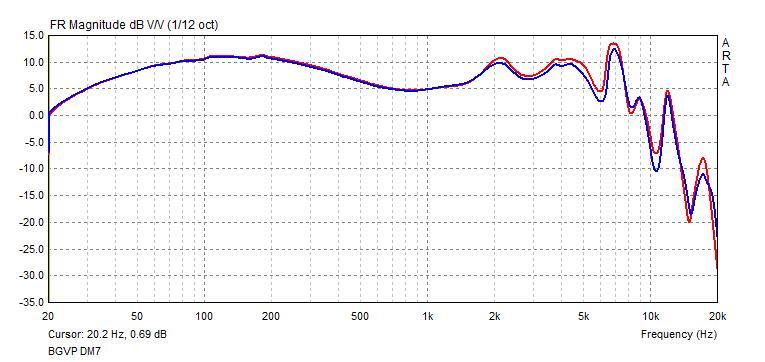 BGVP DM7 frequency response.jpg