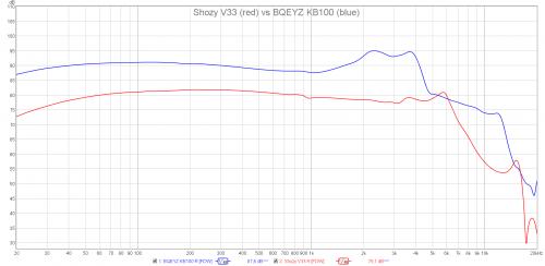 Shozy V33 vs BQEYZ KB100.png