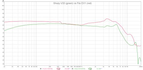 Shozy V33 vs Fiio EX1.png