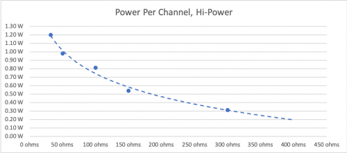 Power Per Channel, Hi-Power.png
