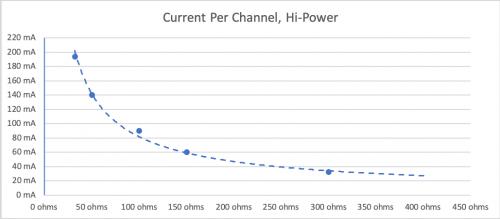 Current Per Channel, Hi-Power.png