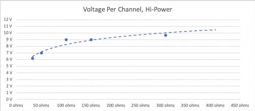 Voltage Per Channel, Hi-Power.png