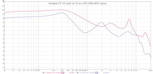 Smabat ST-10 vs Ty hi-z HP-150s MKII.png