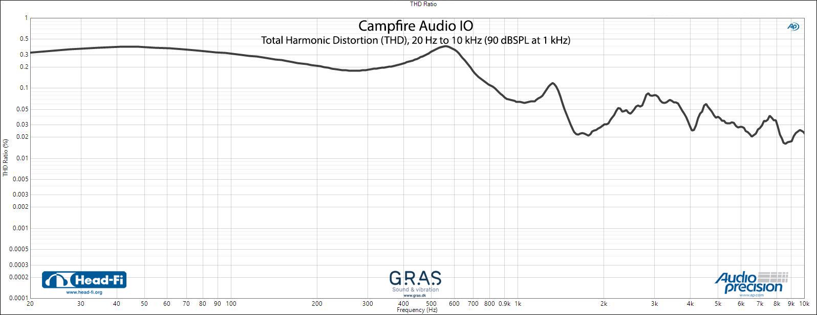 Campfire-Audio-IO---THD.jpg