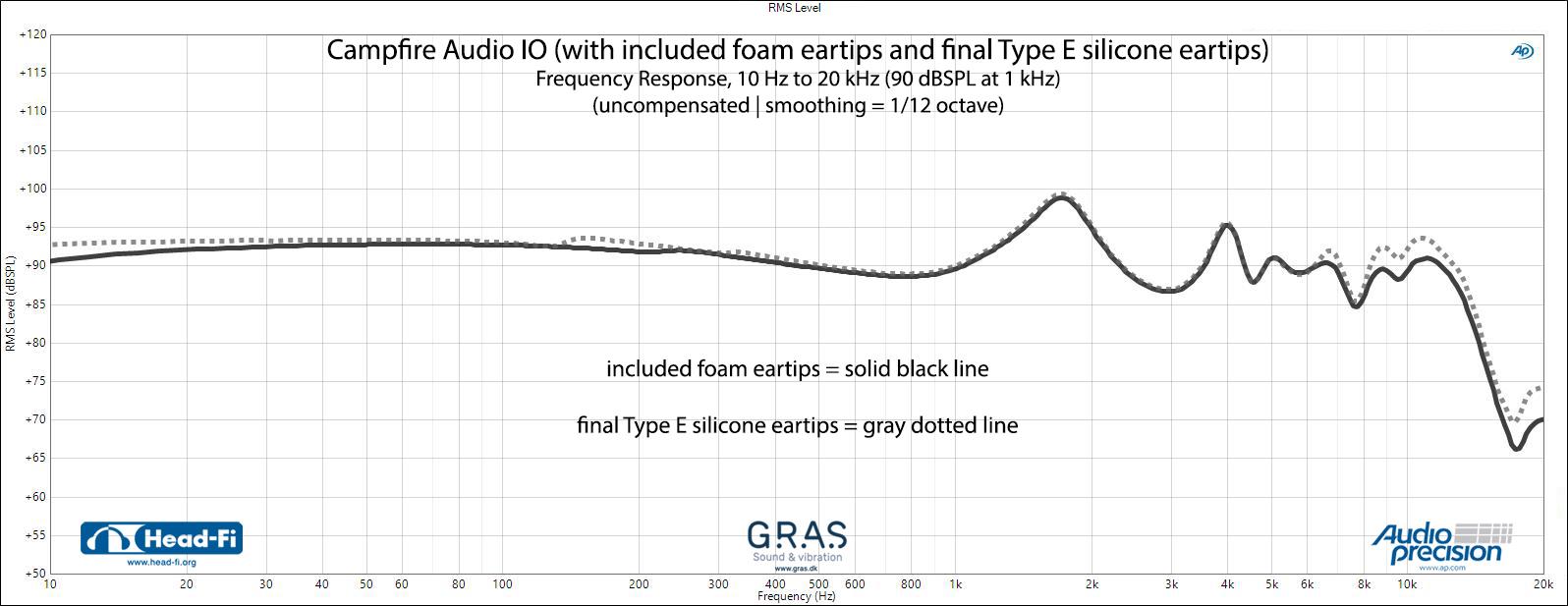 Campfire-Audio-IO---FR---foamy-versus-final-e-type-(silicone).jpg