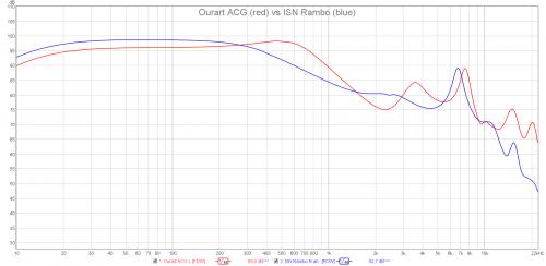 Ourart ACG vs ISN Rambo.png
