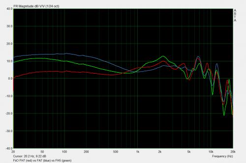 fh7 vs fh5 vs fa7.png