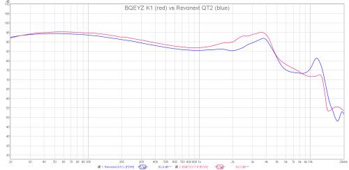 BQEYZ K1 vs Revonext QT2.png