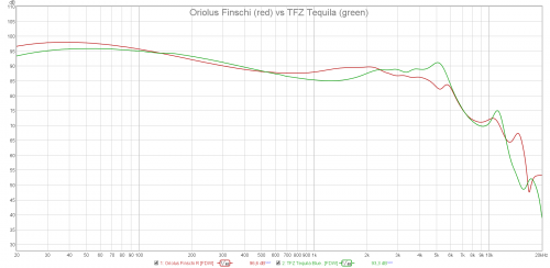 Oriolus Finschi vs TFZ Tequila 1.png