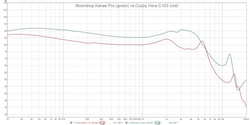 Moondrop Kanas Pro vs Cozoy Hera C103.png