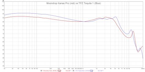 Moondrop Kanas Pro vs TFZ Tequila 1.png