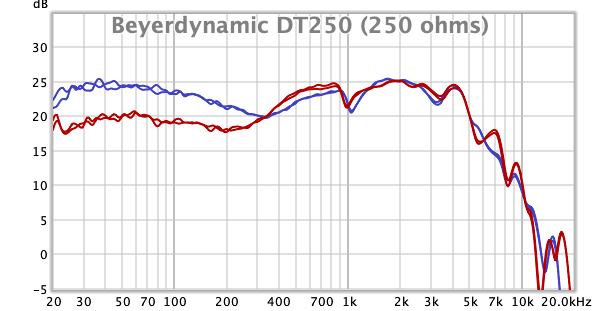 Beyerdynamic DT250-250.png