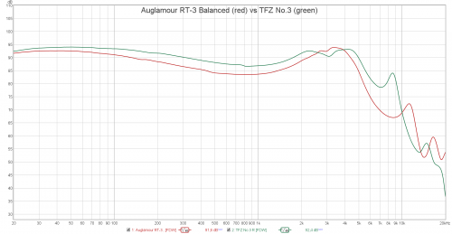 Auglamour RT-3 Balanced vs TFZ No.3.png