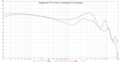 Auglamour RT-3 vs Toneking TK12s.png